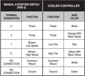 wiring Evaporative Swamp Cooler Thermostat leads