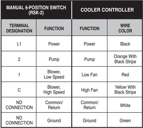 Evaporative Swamp Cooler Thermostat Wiring – HVAC How ToHVAC How To