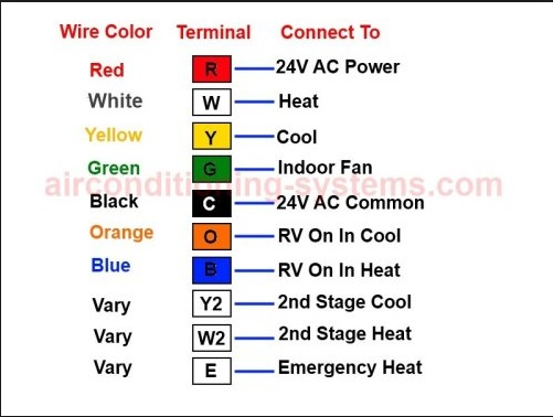 how to buy a Thermostat and Wire it up how to buy a thermostat for a air conditioning unit hvac how to honeywell thermostat wiring color code at gsmportal.co