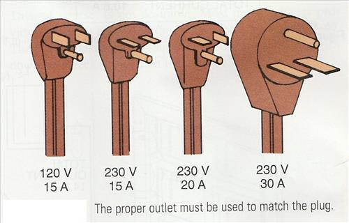 electrical outlet types by plug 120 volt 230