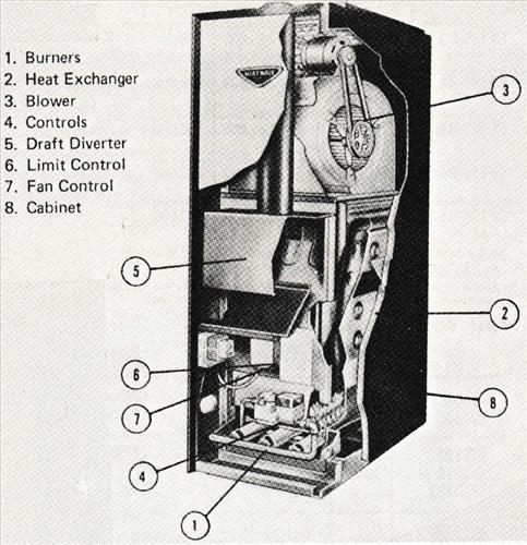 Parts And Overview For Old Gas Furnaces  U2013 Hvac How To