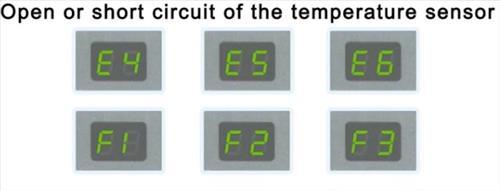 Troubleshooting E4 E5 E6 F1 F2 F3 Error Codes On A