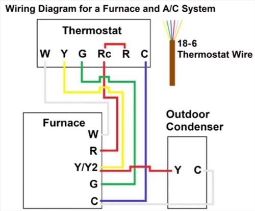 Furnace-Thermostat-Wiring-and-Troubleshooting-Diagram  Gas Furnace Thermostat Wiring Diagram Wires on roll out switch, coleman evcon, typical central ac, for lennox, blower motor, 2 wire thermostat, gms80453anbd, mobile home intertherm, 120 for old, air temp,