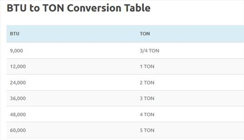 In HVAC How Many BTU is a TON Conversion Table