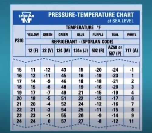 How To Read an HVAC Temperature Pressure Chart Example